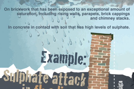 What is Sulphate Attack? Infographic