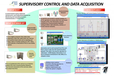 What Is Supervisory Control And Data Acquisition  Infographic