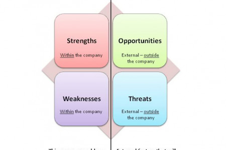 What is SWOT Analysis Infographic