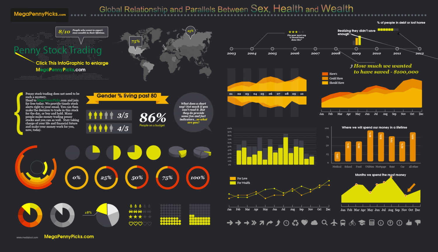 Global Relationship and Parallels Between Sex, Health, and Wealth Infographic