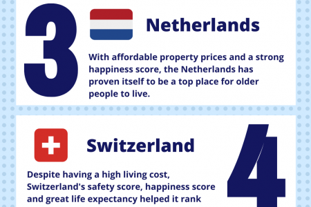 What is the best country to live in for older people? Infographic