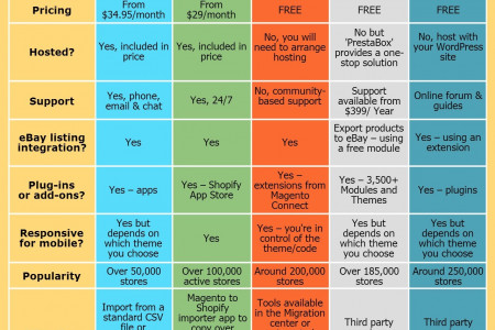 What is the Best Platform to Migrate From Magento Go? Infographic
