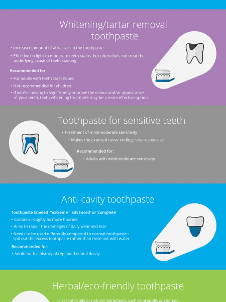 The Ultimate Toothpaste Guide by Grange Family Dental Infographic