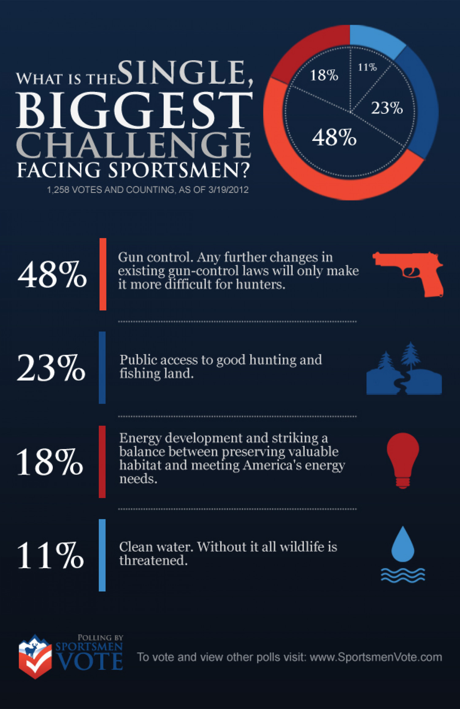 What is the Biggest Challenge Facing Sportsmen? Infographic