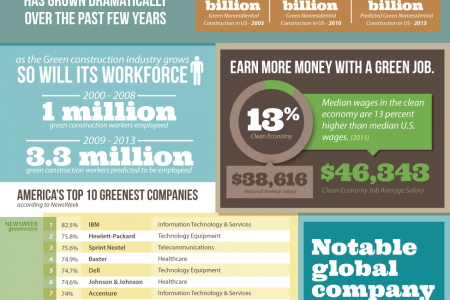 What is the deal with Green Jobs Infographic