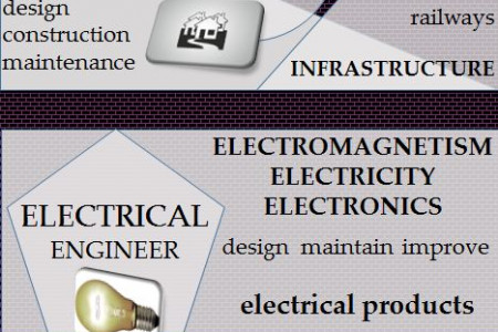 What is the Difference between Mechanical, Civil and Electrical Engineering? Infographic