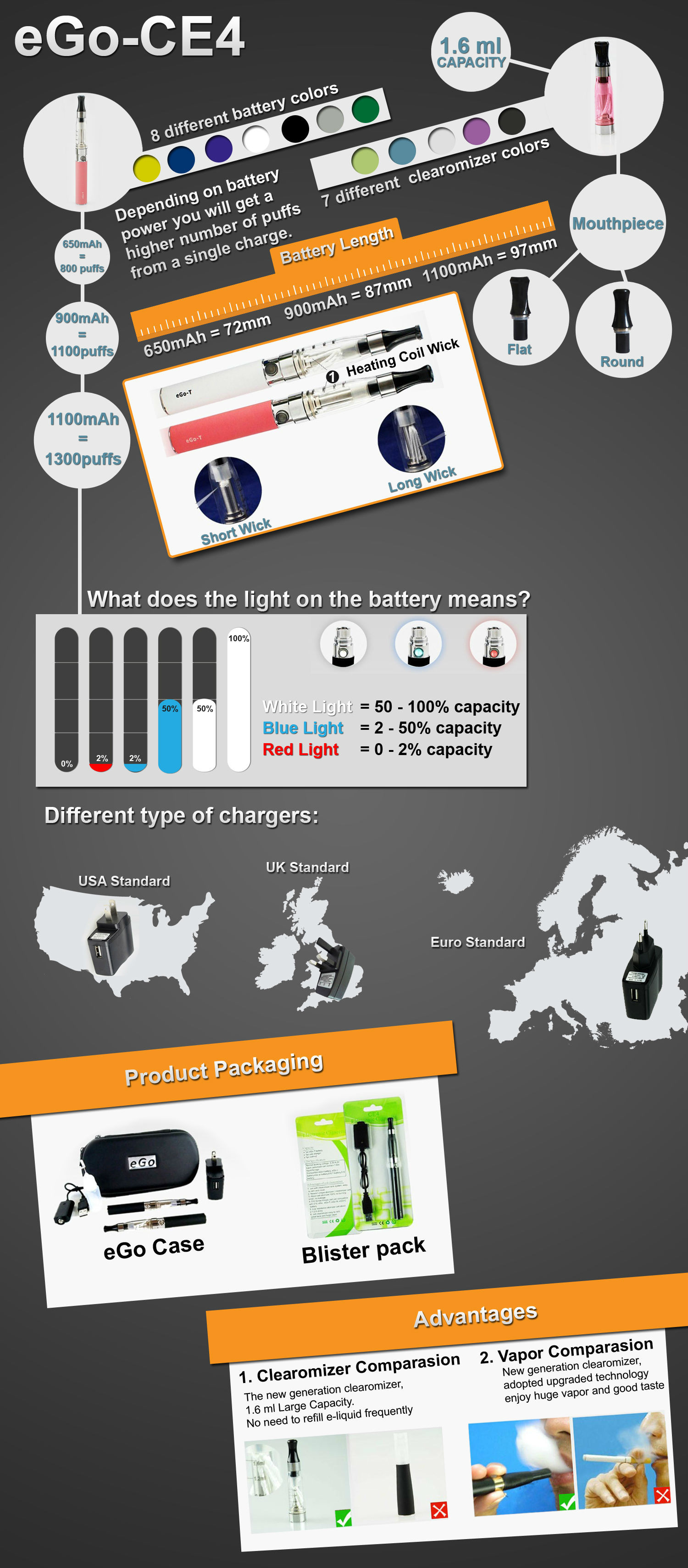 What is the eGo CE4 Starter Kit? Infographic