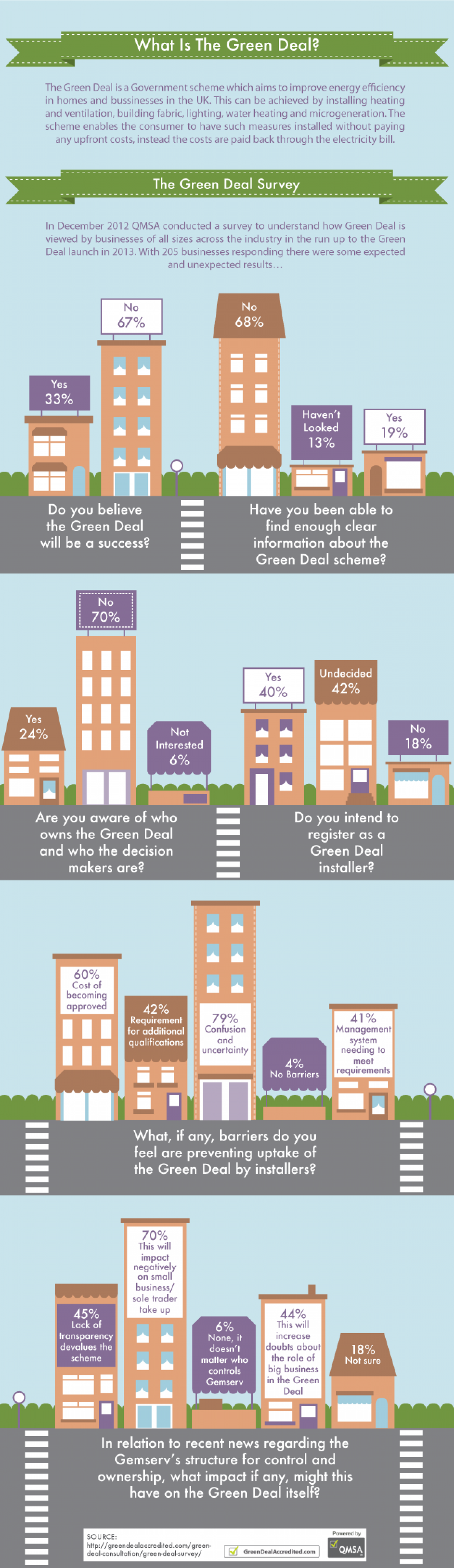 What Is the Green Deal? Infographic