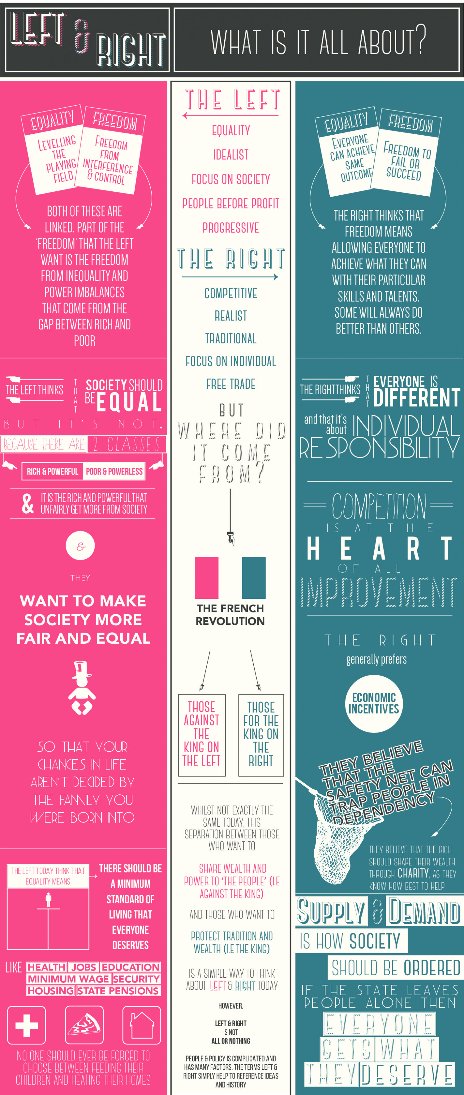 Left & Right: What is All About? Infographic