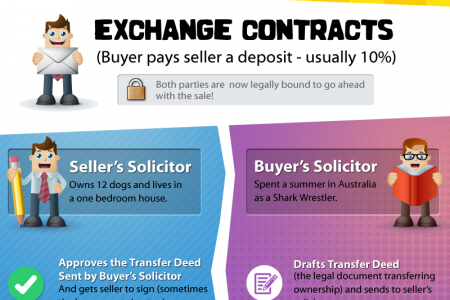 What is the Legal Process When Buying a House? Infographic