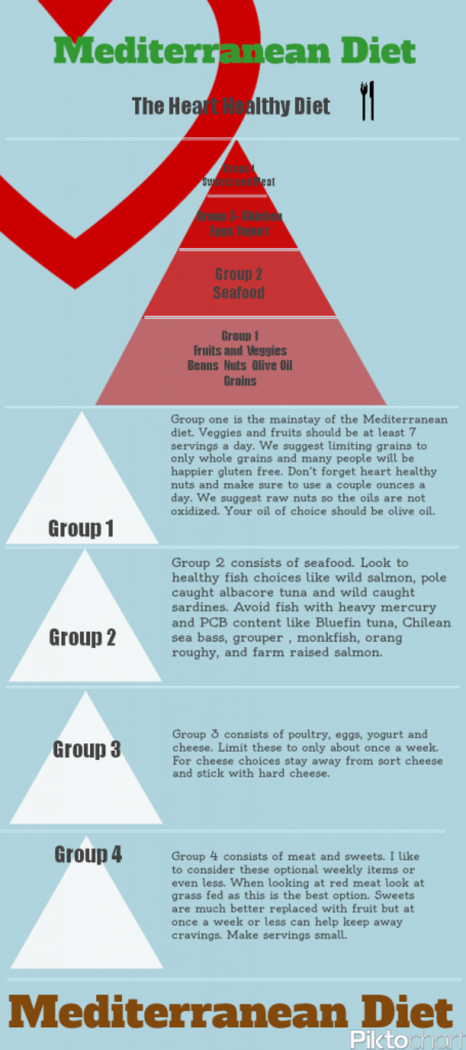 What is the Mediterranean Diet? Infographic