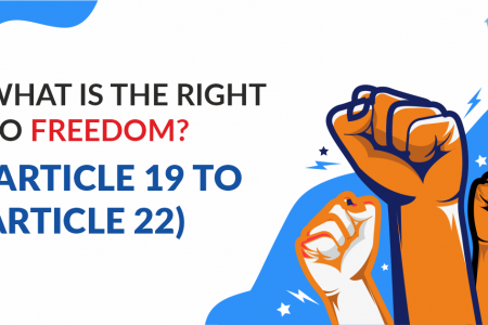 What is the Right to Freedom? (Article 19 to Article 22) Infographic