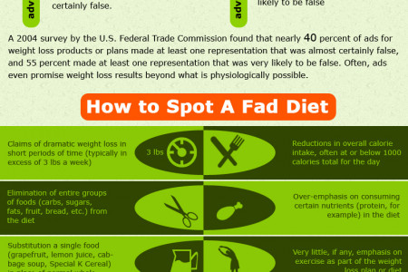 What is the true cost of fad diets? Infographic