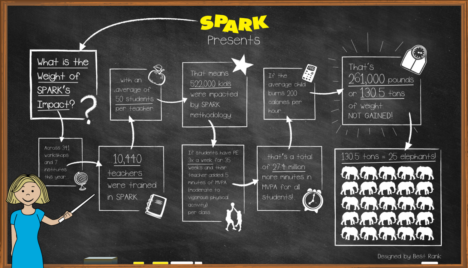 What is the Weight of Spark's Impact? Infographic
