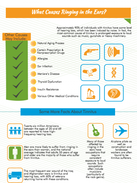 What Is Tinnitus and How Do You Treat It? Infographic