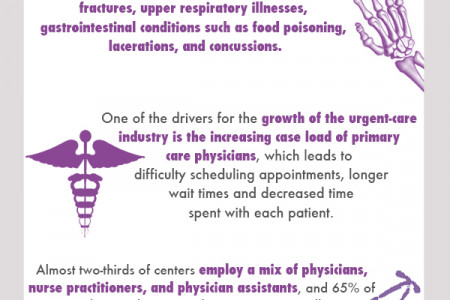 What is Urgent Care? Infographic