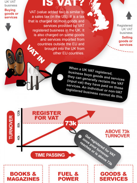 What is VAT? Infographic