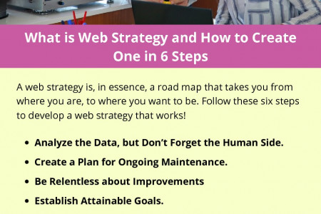What is Web Strategy and How to Create One in 6 Steps Infographic