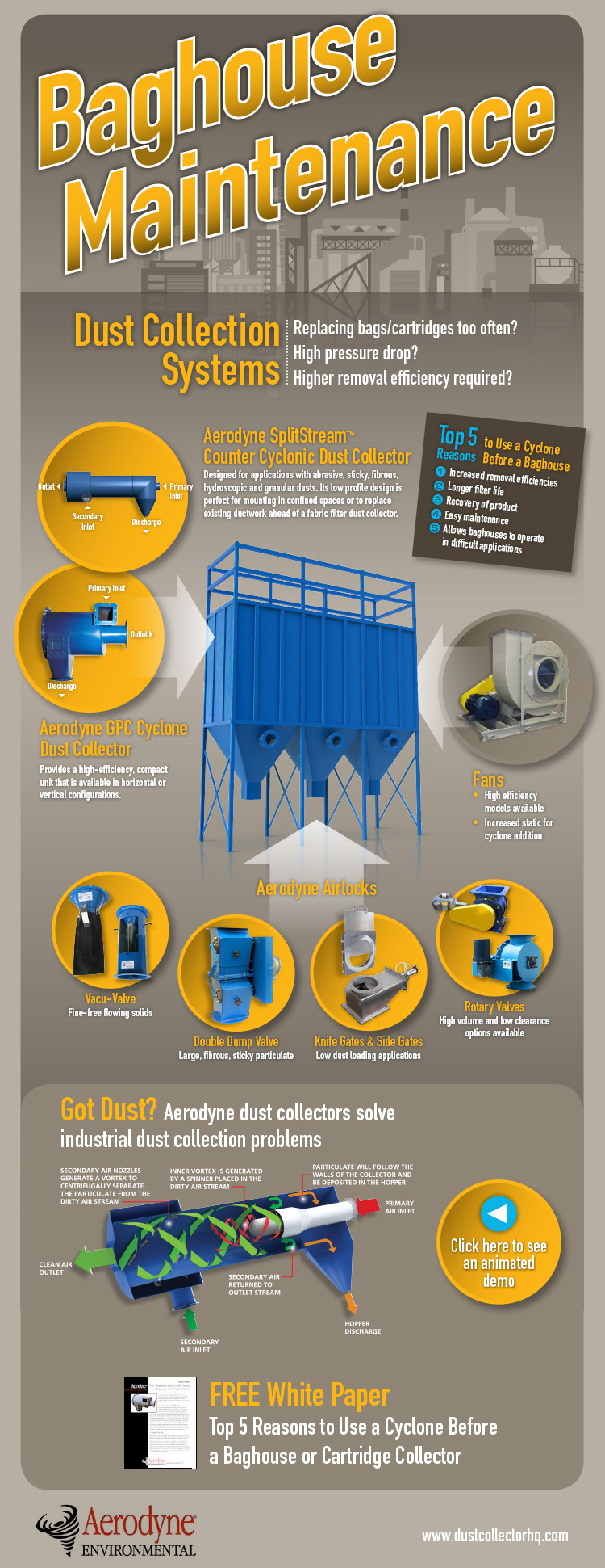 What is Your Dust Collection Cost with Baghouse Maintenance? Infographic