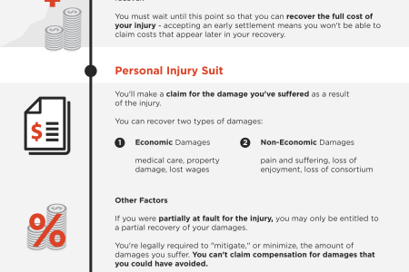 What is your personal injury claim worth?  Infographic