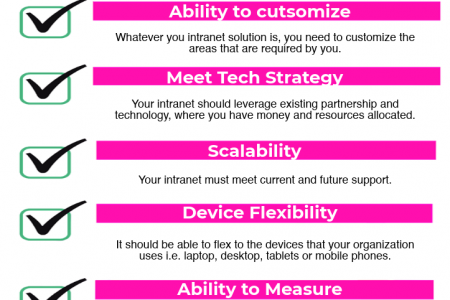 What it needs in an Intranet Checklist? Infographic