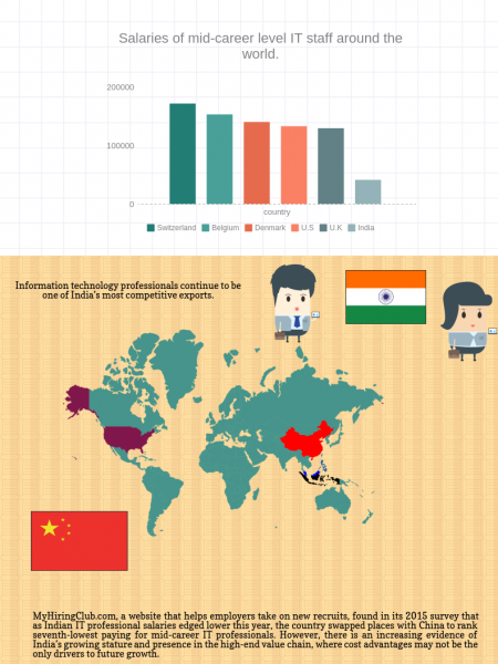 What IT Professionals Earn Around the World-Jeera Infographic