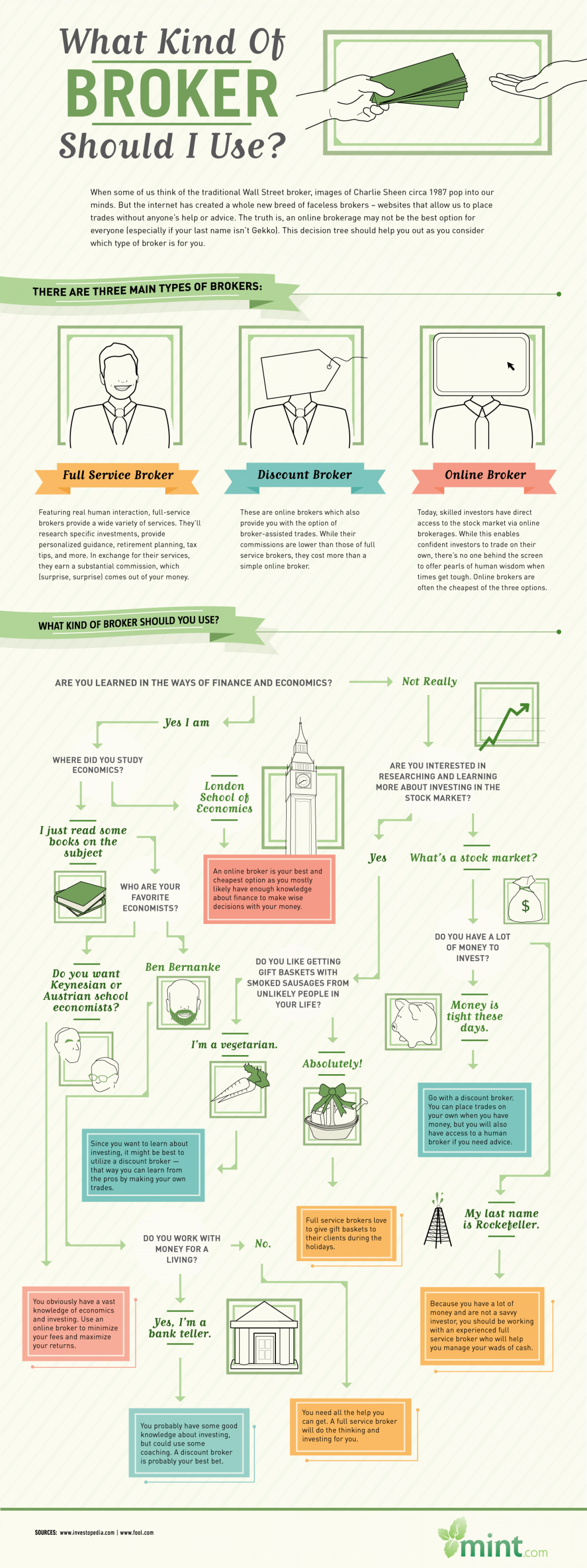 What Kind Of Broker Should I Use? Infographic