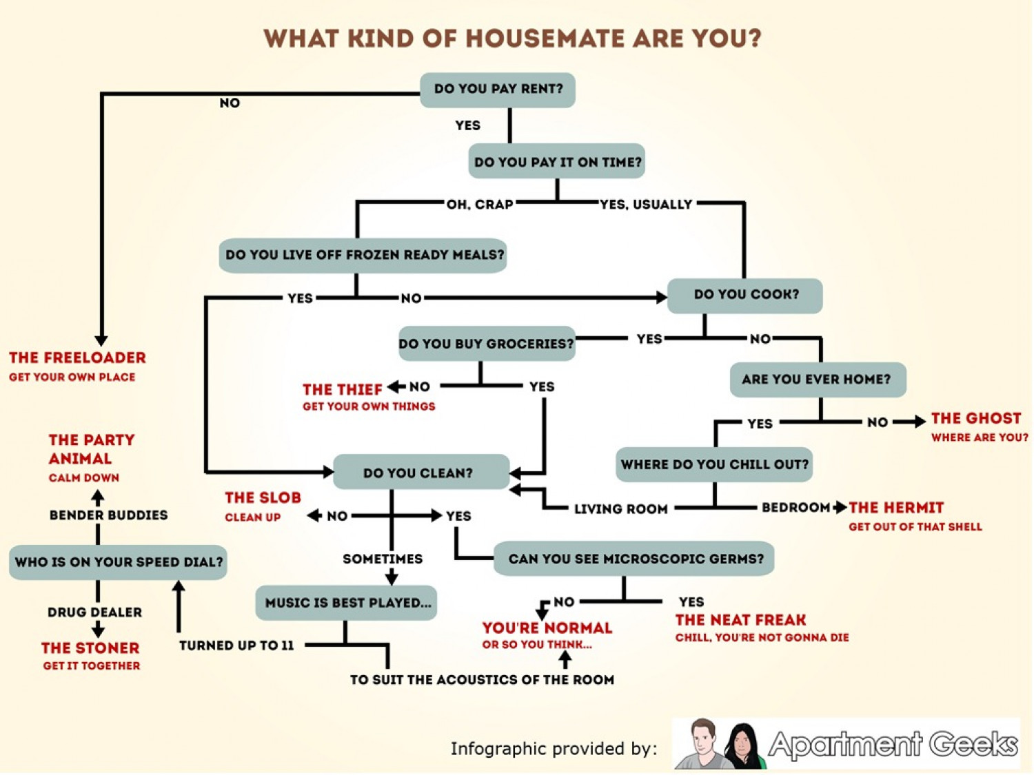 What Kind of Housemate Are You?  Infographic