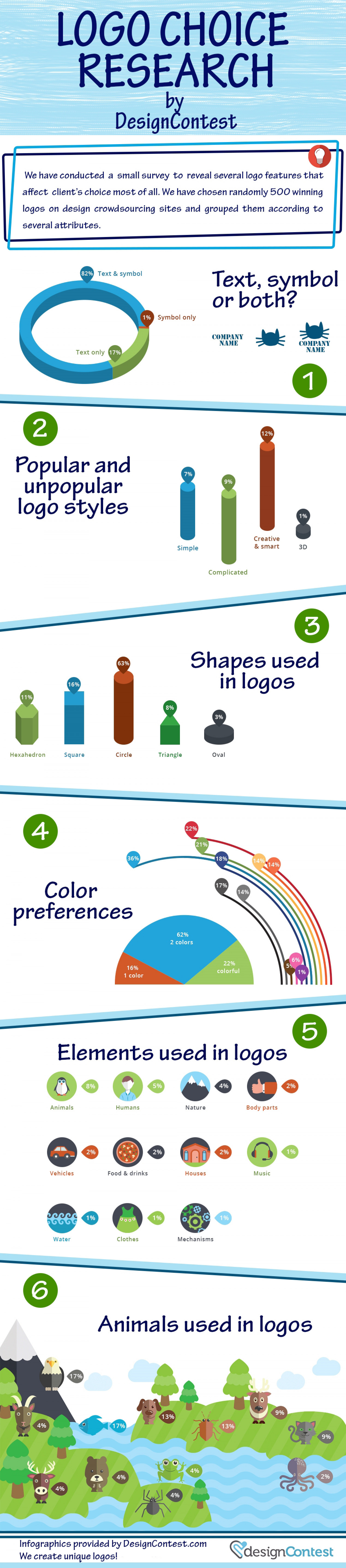 What Kind of Logo Does Client Prefer? Infographic