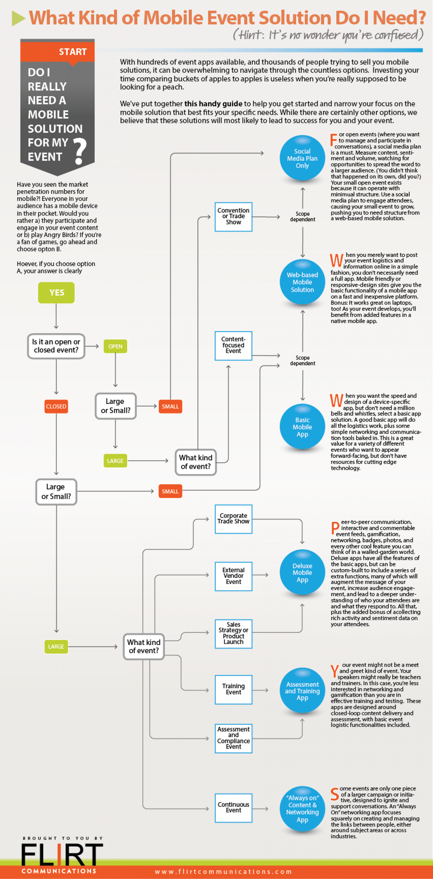 What Kind of Mobile Event Solution Do I Need? Infographic