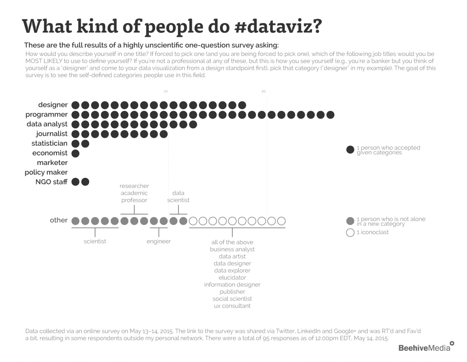 What kind of people do data visualization? Infographic