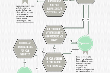 What Kind of Website Does Your Business Need?  Infographic