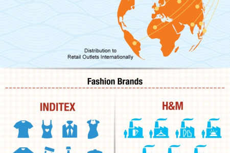 What Lies Beneath The Fashion Industry Infographic