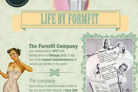 What Lingerie Looked Like in the Early 20th Century Infographic