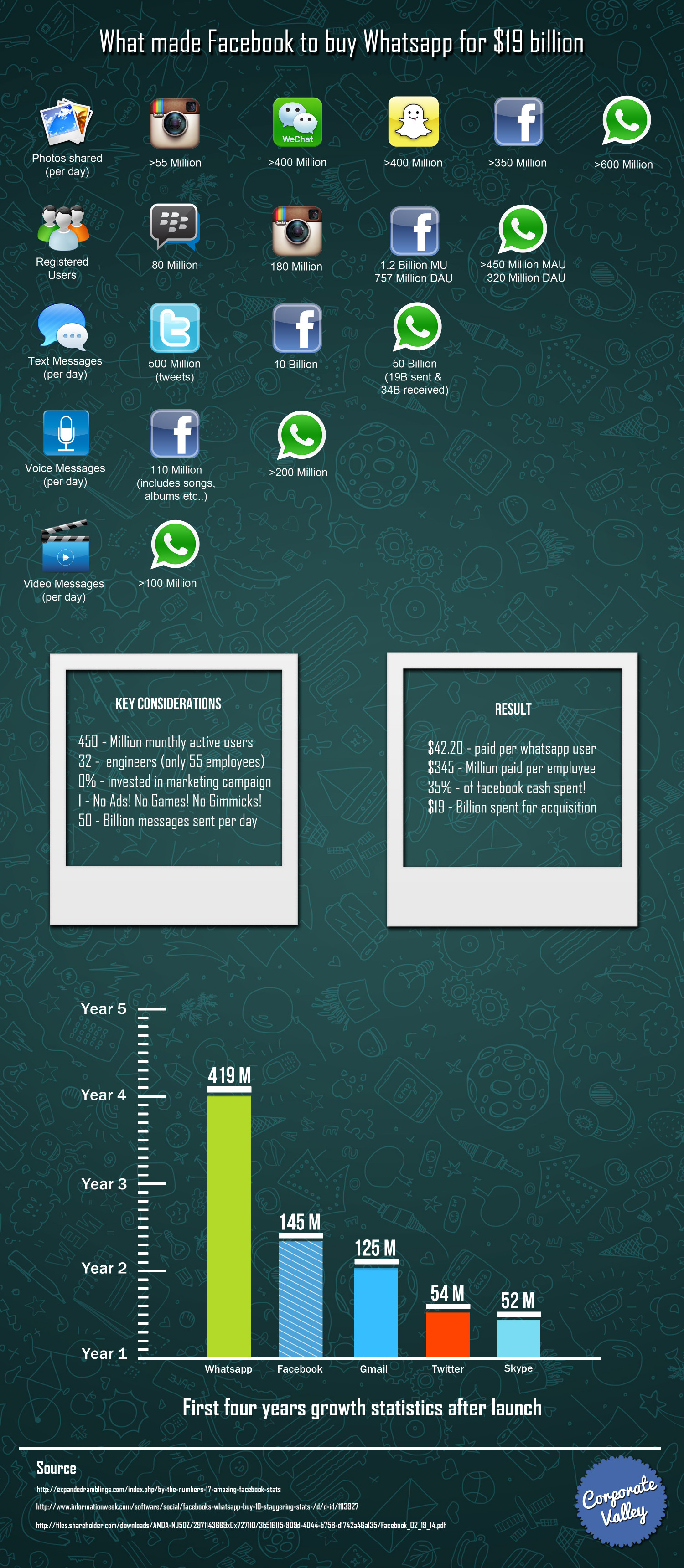 What Made Facebook To Buy Whatsapp For $19 Billion Infographic