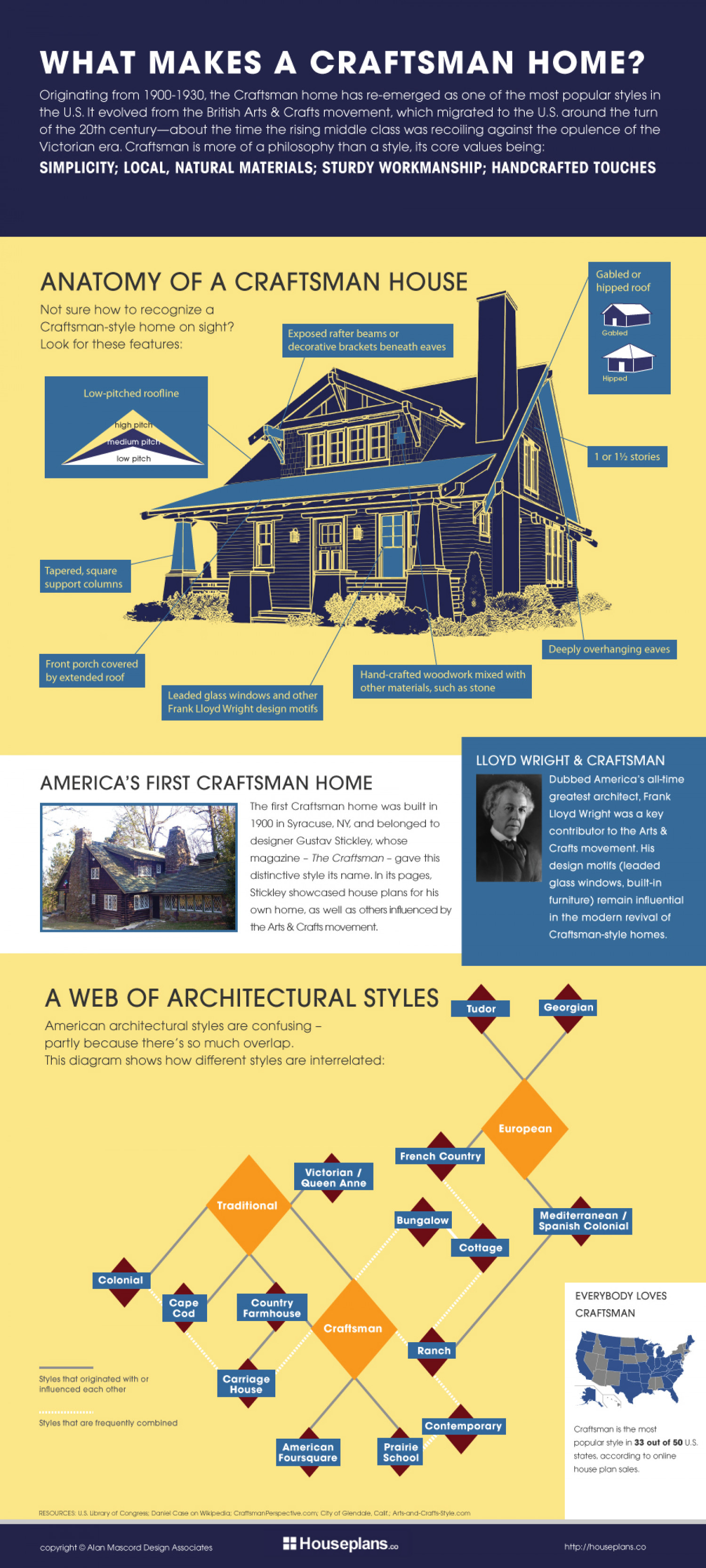 What Makes a Craftsman Home? Infographic
