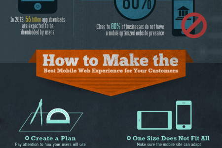 What Makes a Great Mobile Web Experience Infographic