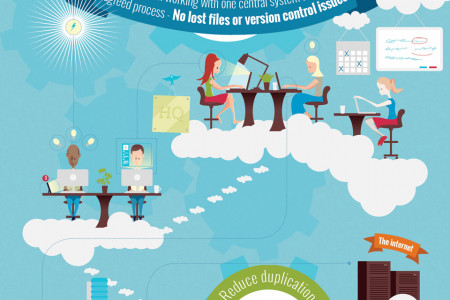What makes a high performance e-learning team Infographic