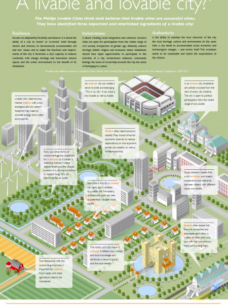 What Makes A Livable and Lovable City Infographic