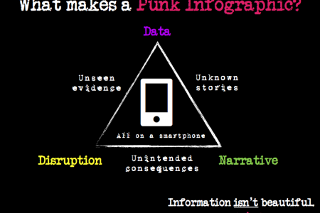 What makes a Punk Infographic? Infographic