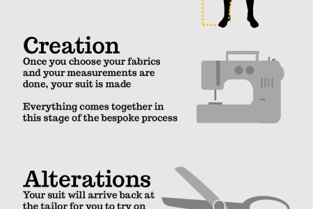 What Makes a Quality Bespoke Suit?  Infographic