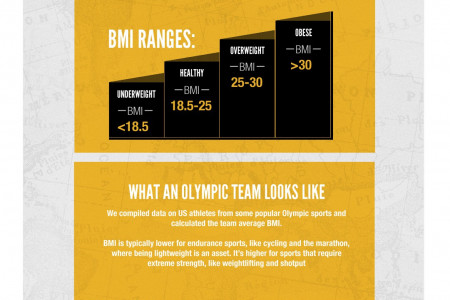 What makes an olympic body infographic