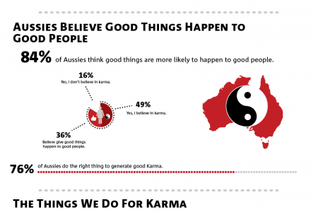 What makes Austrlians honest? Infographic