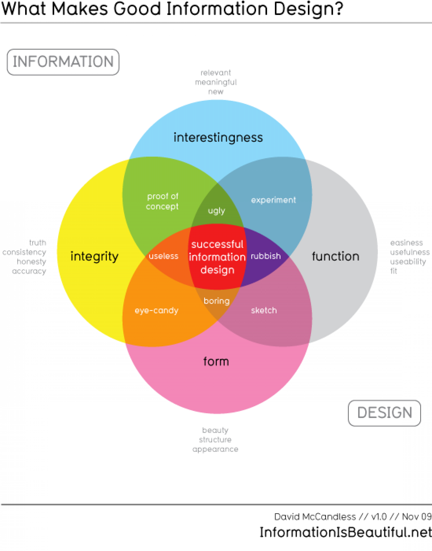 What Makes Good Information Design? Infographic