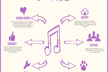 What Makes Music Viral Infographic