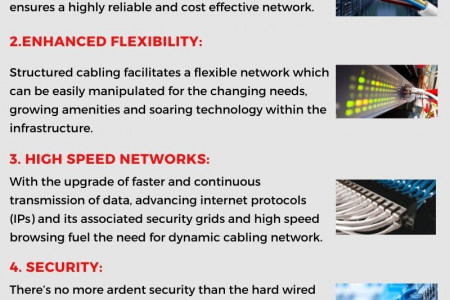 What Makes Structured Cabling the Trend in the Industry? Infographic