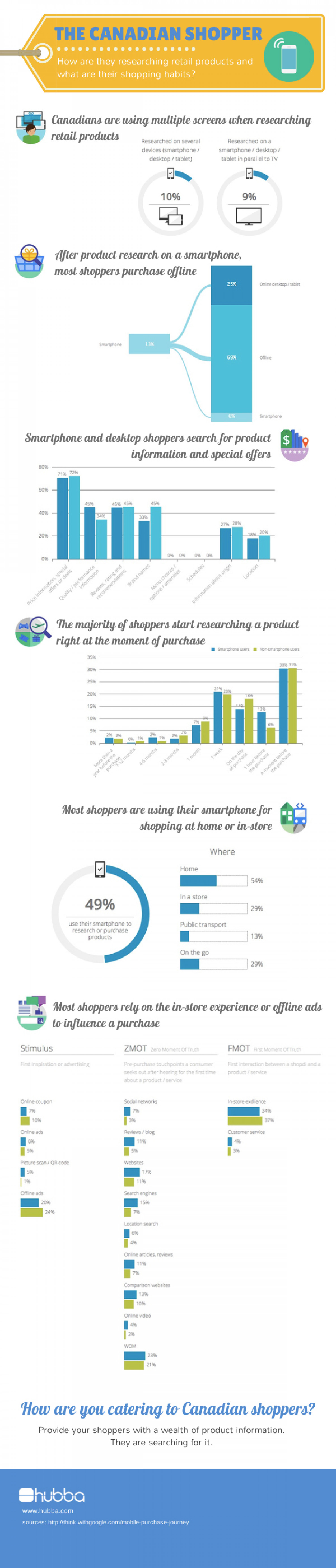 The Canadian Shopper Infographic