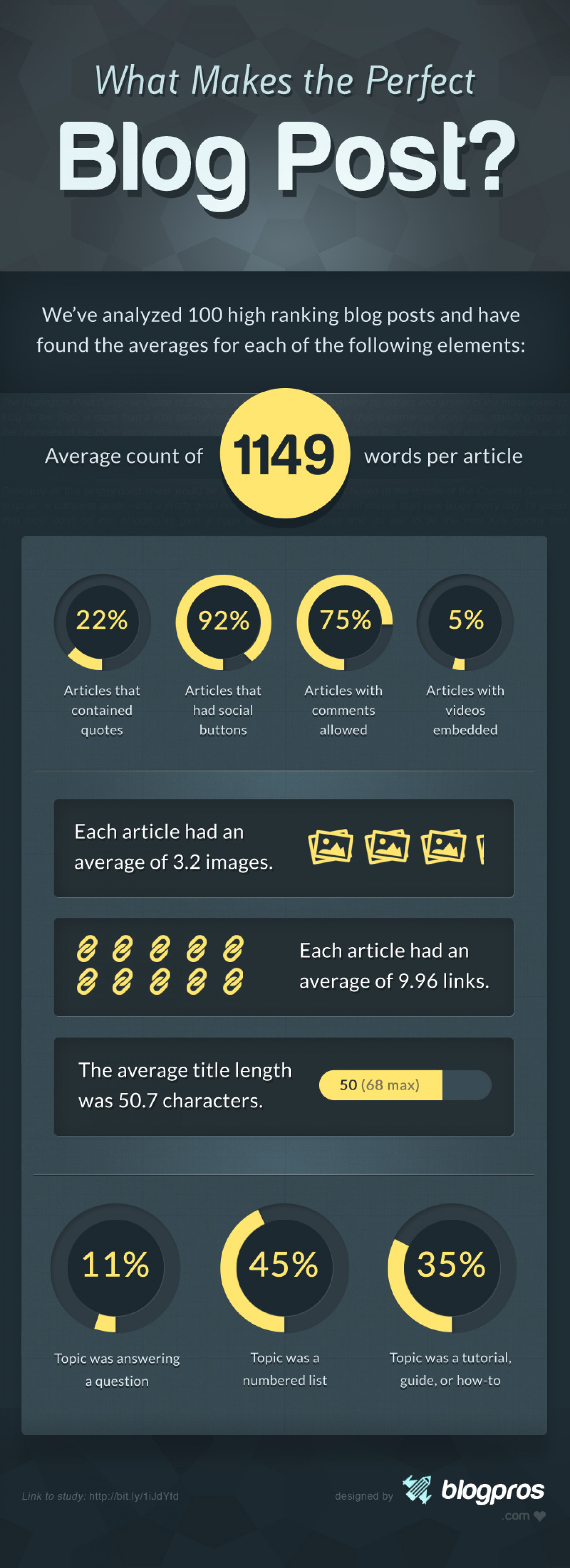 What Makes The Perfect Blog Post? Infographic