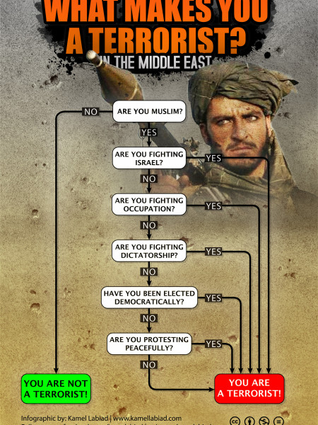 What makes you a terrorist? Infographic