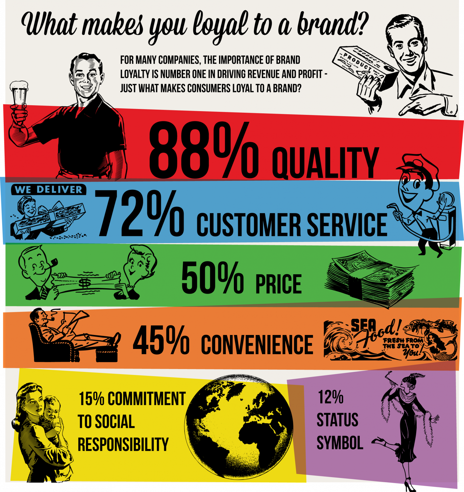 what makes you loyal to a brand visual ly